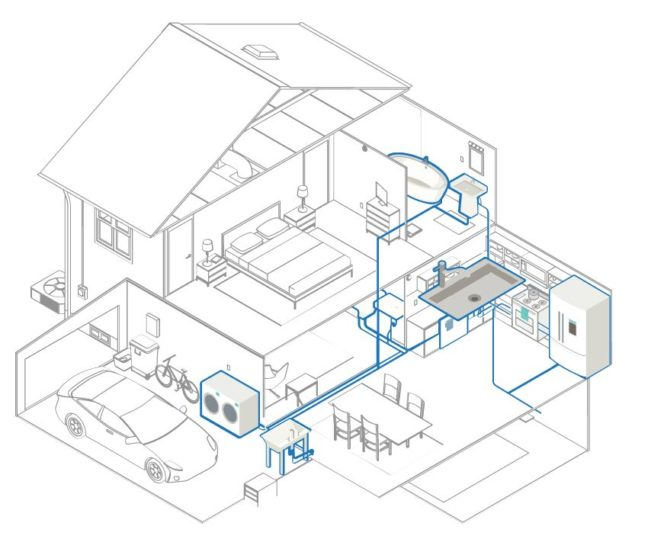Whole House system